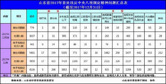 2017年12月山东省查处违反中央八项规定精神问题774起.jpg